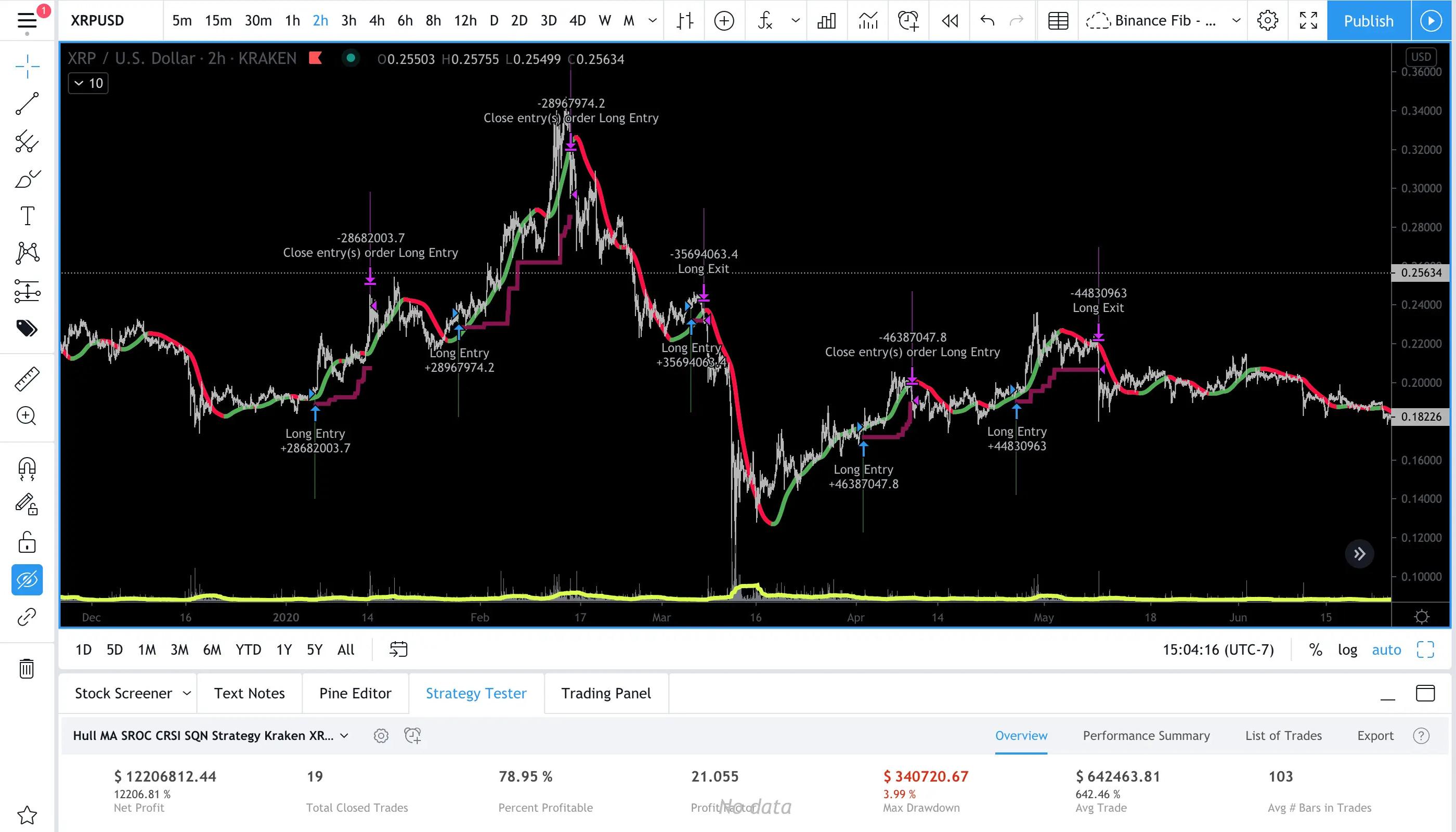 XRP-Longs for tradingview strategies