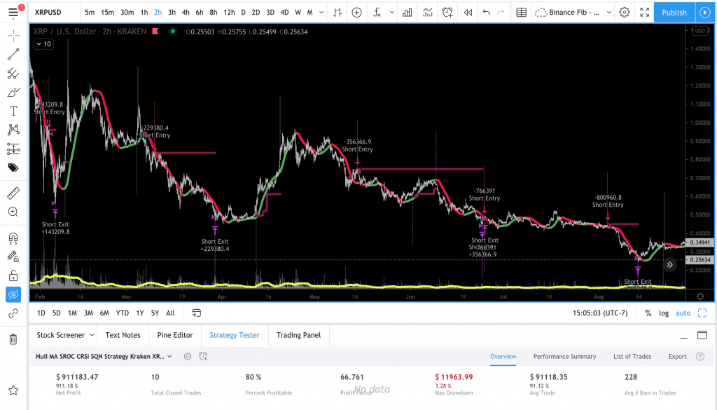 XRP-Shorts for tradingview strategies