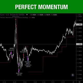Tradingview Strategies Perfect Momentum
